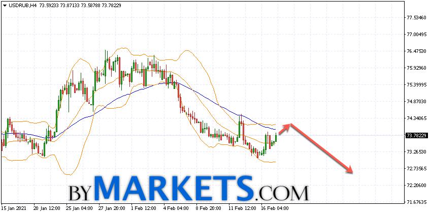 USD/RUB forecast Dollar Ruble on February 18, 2021