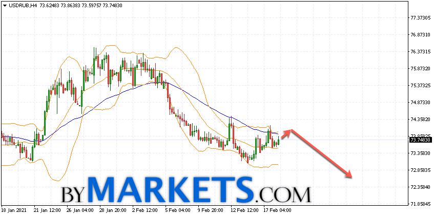 USD/RUB forecast Dollar Ruble on February 19, 2021