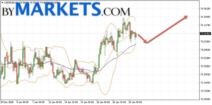 USD/RUB forecast Dollar Ruble on February 2, 2021