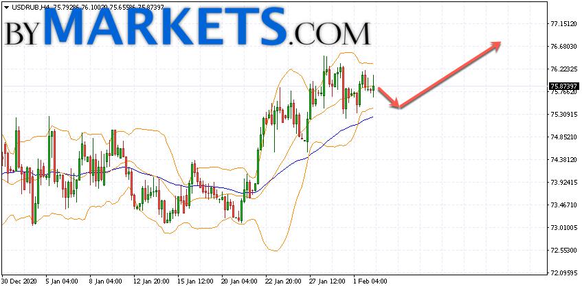 USD/RUB forecast Dollar Ruble on February 3, 2021