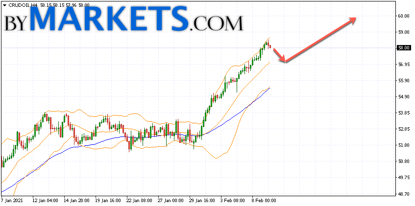 WTI crude oil forecast and analysis on February 10, 2021