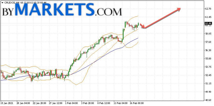 WTI crude oil forecast and analysis on February 18, 2021