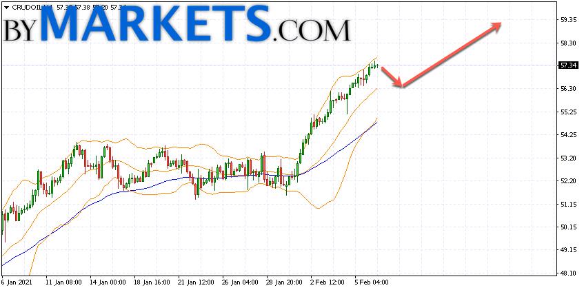 WTI crude oil forecast and analysis on February 9, 2021
