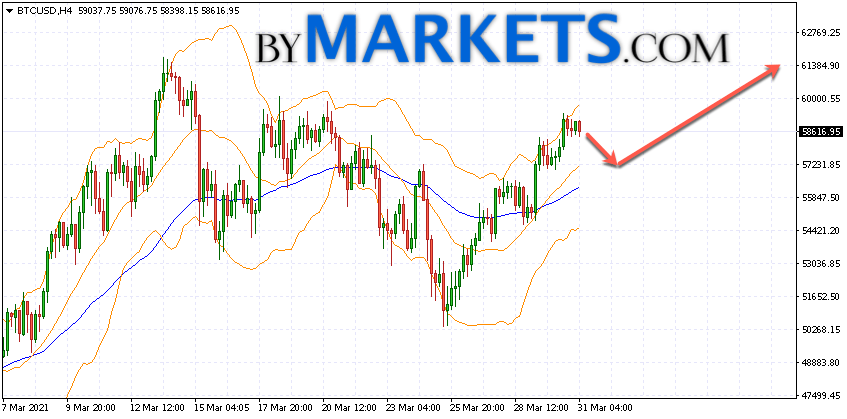 Bitcoin (BTC/USD) forecast and analysis on April 1, 2021
