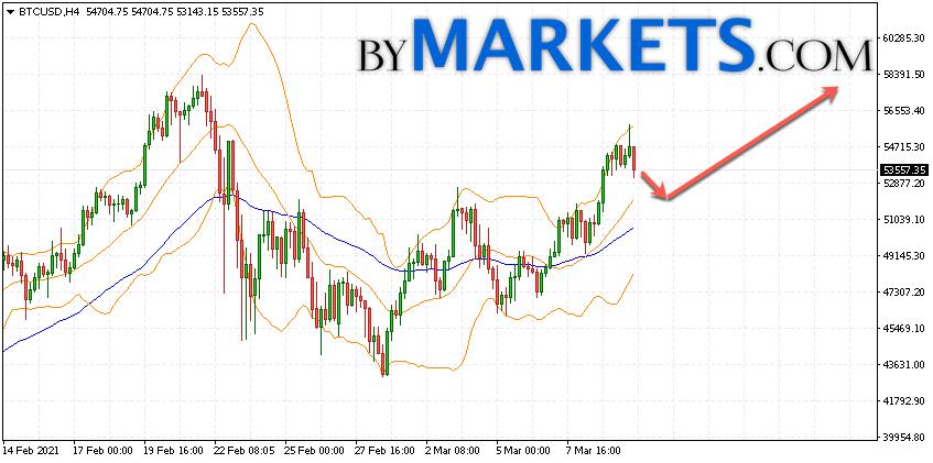 Bitcoin (BTC/USD) forecast and analysis on March 11, 2021