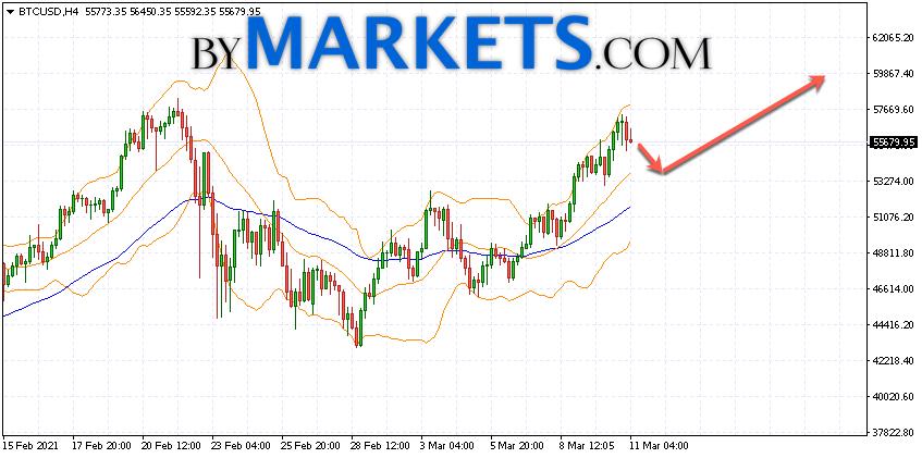 FRISS Bitcoin árfolyam (BTC / HUF, USD) és rövid ismertető
