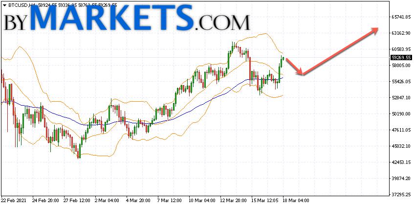 Bitcoin (BTC/USD) forecast and analysis on March 19, 2021
