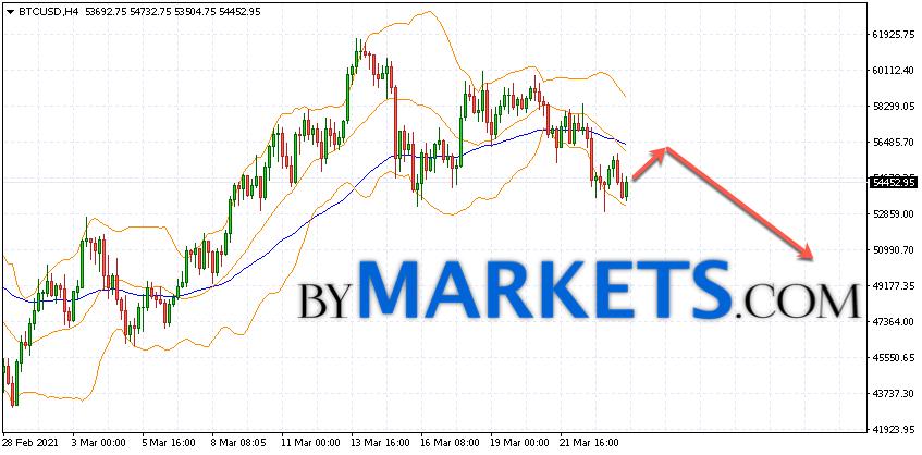 Bitcoin (BTC/USD) forecast and analysis on March 25, 2021