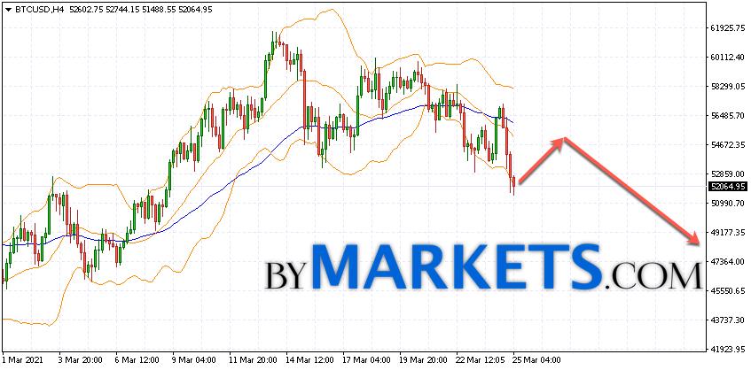 Bitcoin (BTC/USD) forecast and analysis on March 26, 2021