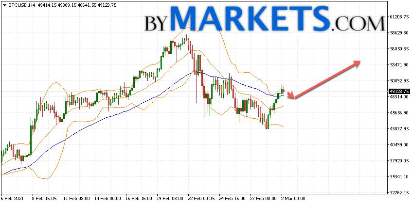 Bitcoin (BTC/USD) forecast and analysis on March 3, 2021