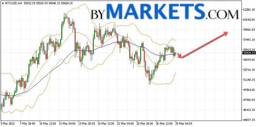 Bitcoin (BTC/USD) forecast and analysis on March 30, 2021
