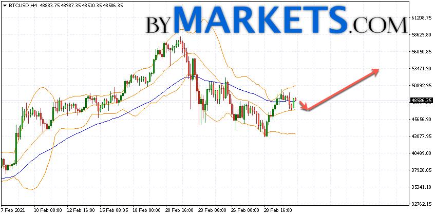 Bitcoin (BTC/USD) forecast and analysis on March 4, 2021
