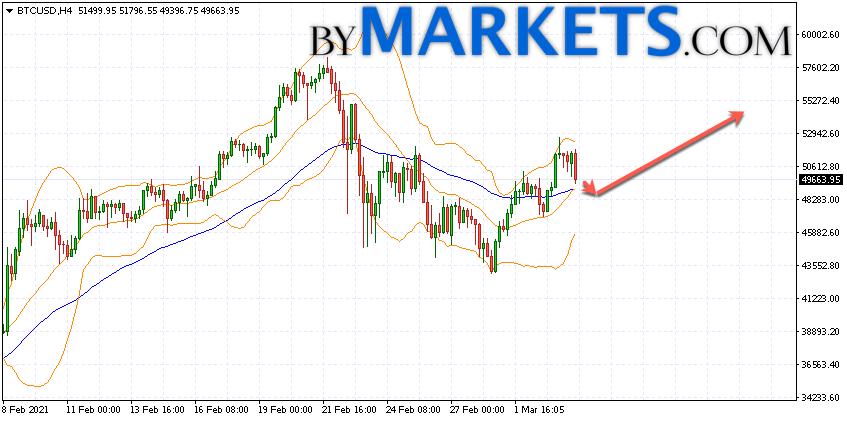Bitcoin (BTC/USD) forecast and analysis on March 5, 2021