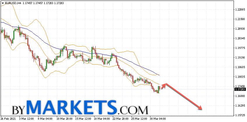 EUR/USD forecast Euro Dollar on April 1, 2021
