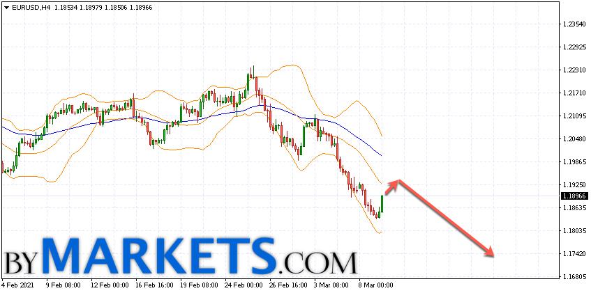 EUR/USD forecast Euro Dollar on March 10, 2021