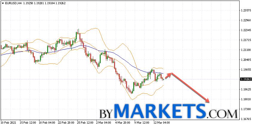 EUR/USD forecast Euro Dollar on March 16, 2021
