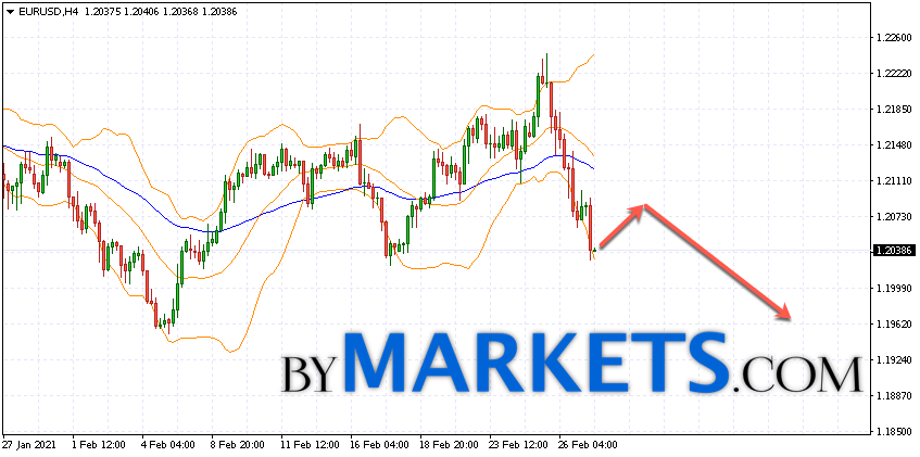 EUR/USD forecast Euro Dollar on March 2, 2021
