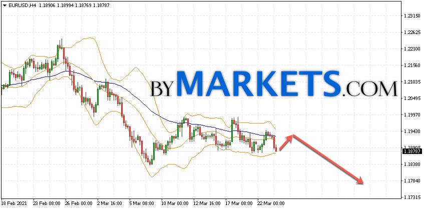 EUR/USD forecast Euro Dollar on March 24, 2021