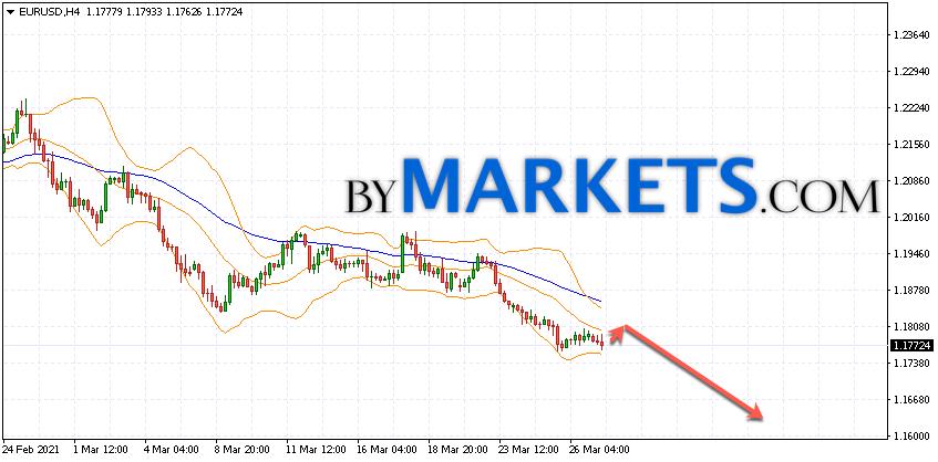 EUR/USD forecast Euro Dollar on March 30, 2021