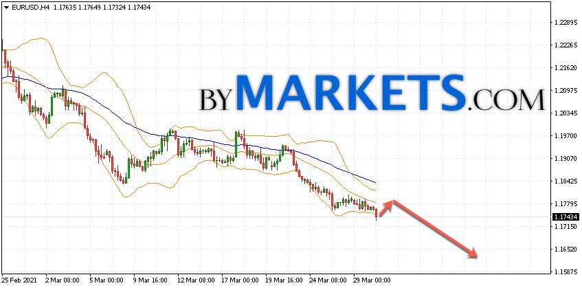 EUR/USD forecast Euro Dollar on March 31, 2021