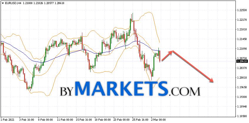 EUR/USD forecast Euro Dollar on March 4, 2021