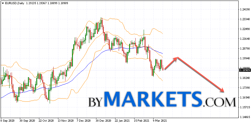 EUR/USD weekly forecast on March 22 — 26, 2021