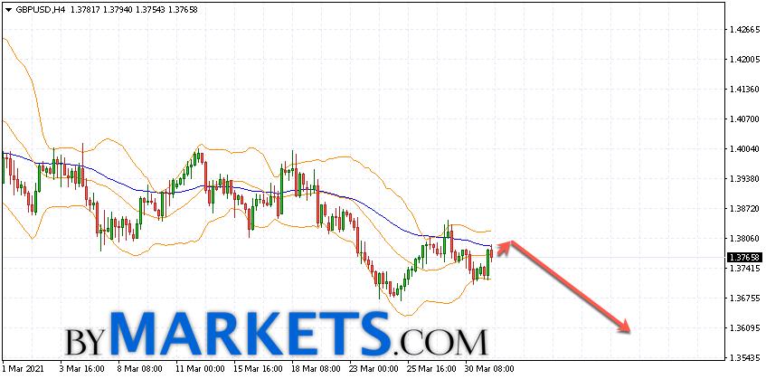 GBP/USD forecast Pound Dollar on April 1, 2021