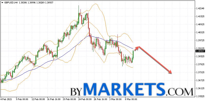 GBP/USD forecast Pound Dollar on March 10, 2021