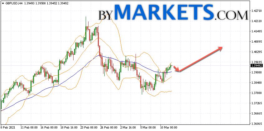 GBP/USD forecast Pound Dollar on March 12, 2021