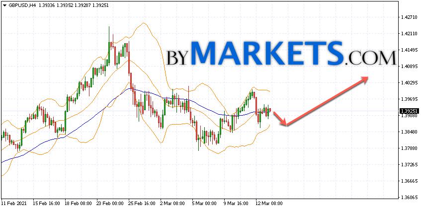 GBP/USD forecast Pound Dollar on March 16, 2021