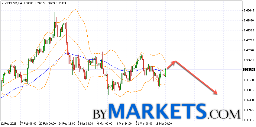 GBP/USD forecast Pound Dollar on March 18, 2021