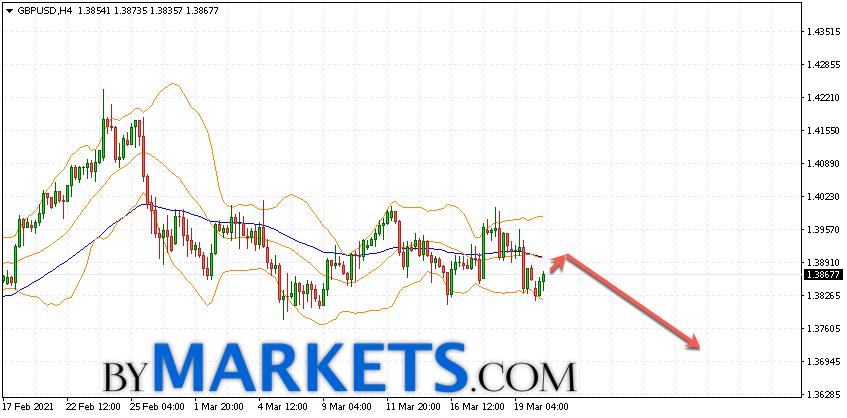 GBP/USD forecast Pound Dollar on March 23, 2021