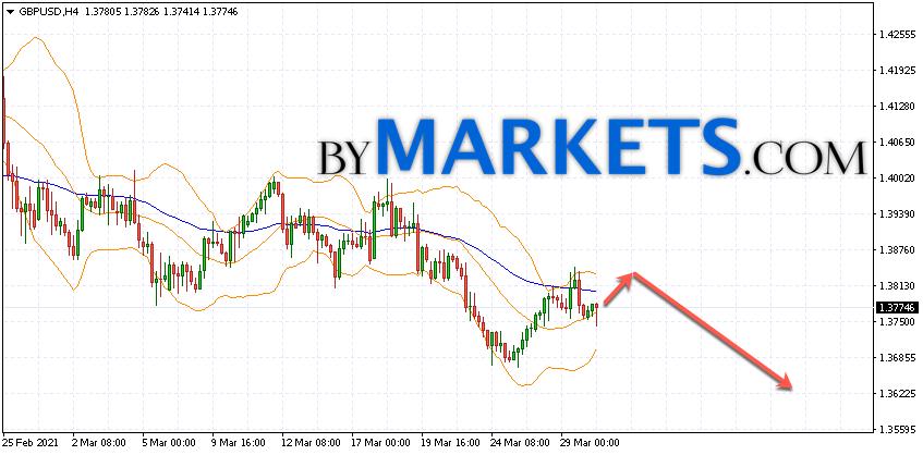 GBP/USD forecast Pound Dollar on March 31, 2021