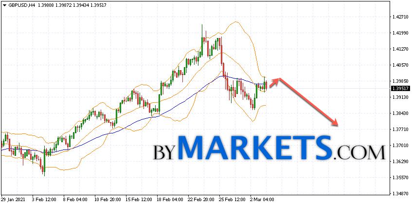 GBP/USD forecast Pound Dollar on March 4, 2021