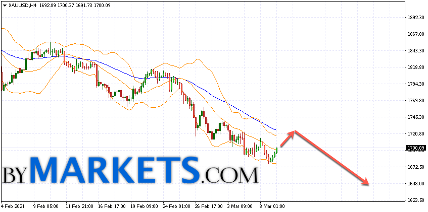 GOLD forecast and XAU/USD analysis on March 10, 2021
