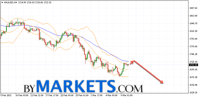 GOLD forecast and XAU/USD analysis on March 11, 2021