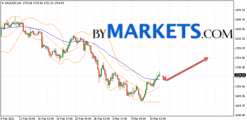 GOLD forecast and XAU/USD analysis on March 12, 2021