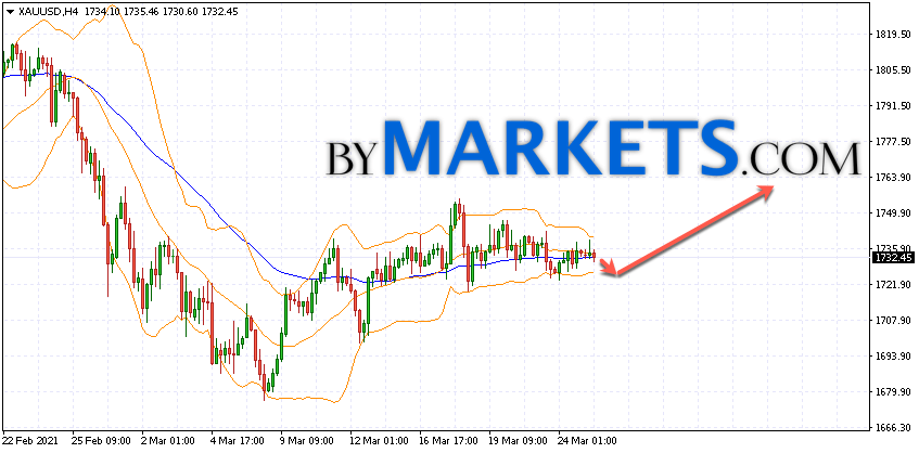 GOLD forecast and XAU/USD analysis on March 26, 2021GOLD forecast and XAU/USD analysis on March 26, 2021
