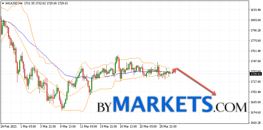GOLD forecast and XAU/USD analysis on March 30, 2021