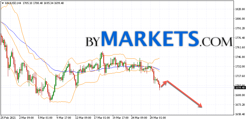 GOLD forecast and XAU/USD analysis on March 31, 2021