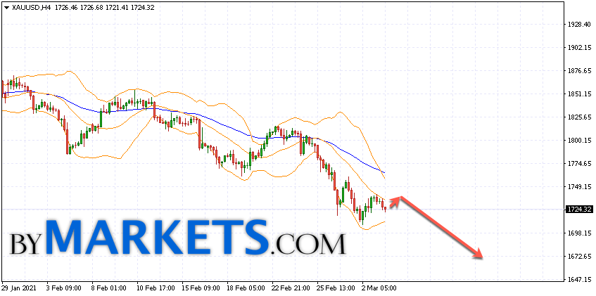 GOLD forecast and XAU/USD analysis on March 4, 2021