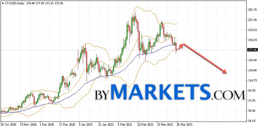 Litecoin (LTC/USD) forecast on March 29 — April 4, 2021