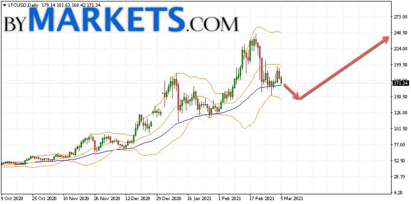Litecoin (LTC/USD) forecast on March 8 — 14, 2021
