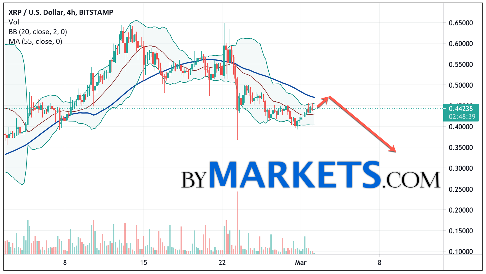 Ripple (XRP/USD) forecast and analysis on March 3, 2021Ripple (XRP/USD) forecast and analysis on March 3, 2021