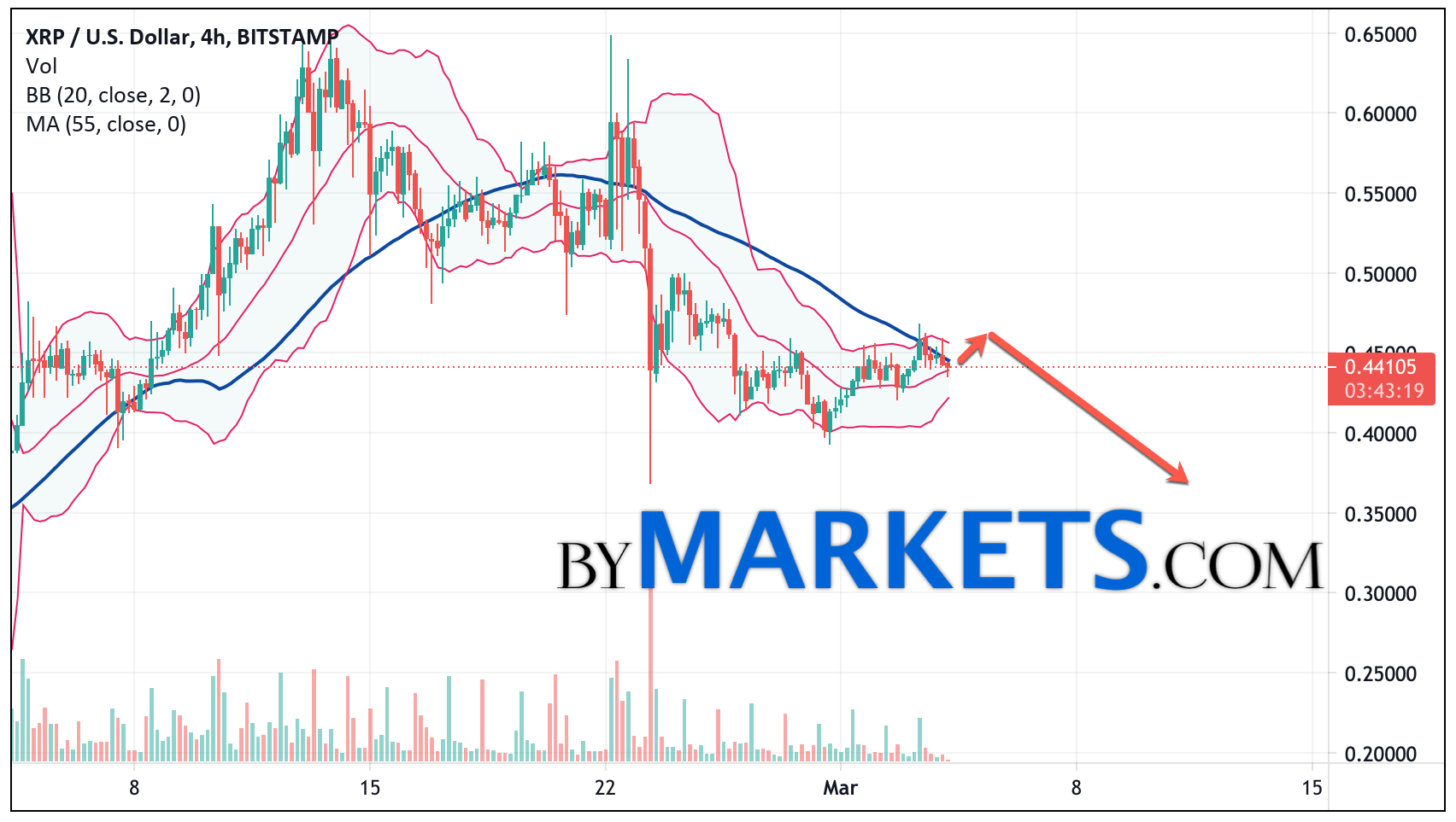 Ripple (XRP/USD) forecast and analysis on March 5, 2021