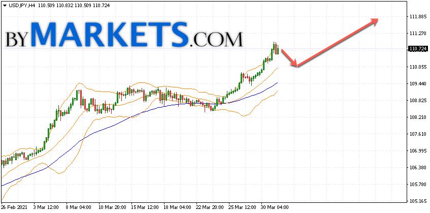 USD/JPY forecast Japanese Yen on April 1, 2021
