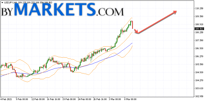 USD/JPY forecast Japanese Yen on March 10, 2021