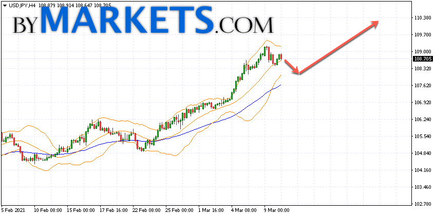 USD/JPY forecast Japanese Yen on March 11, 2021
