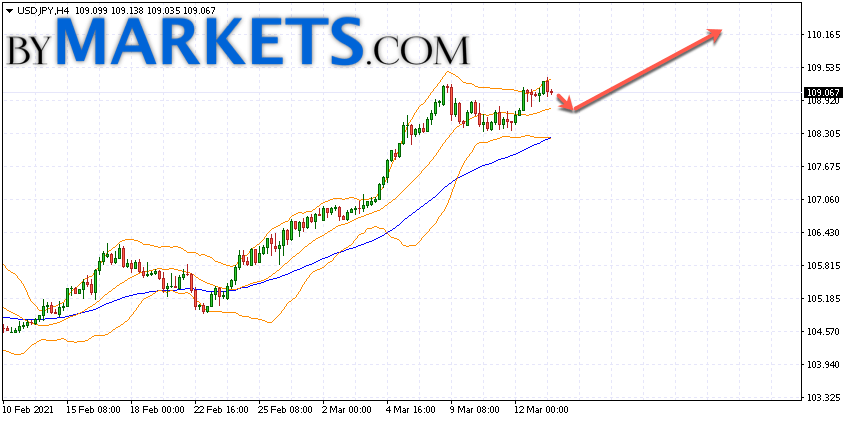 USD/JPY forecast Japanese Yen on March 16, 2021
