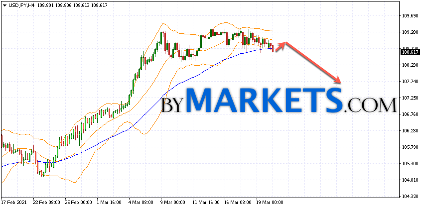 USD/JPY forecast Japanese Yen on March 23, 2021